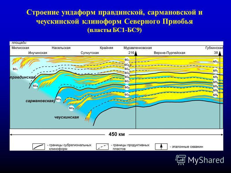 12 Строение ундаформ правдинский, сармановской и чеускинской клиноформ Северного Приобья (пласты БС1-БС9)