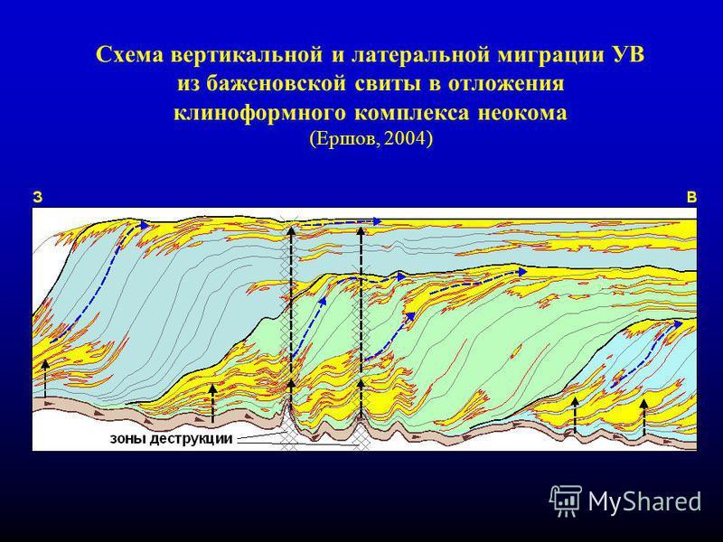 16 Схема вертикальной и латеральной миграции УВ из баженовской свиты в отложения клиноформного комплекса неокома (Ершов, 2004)