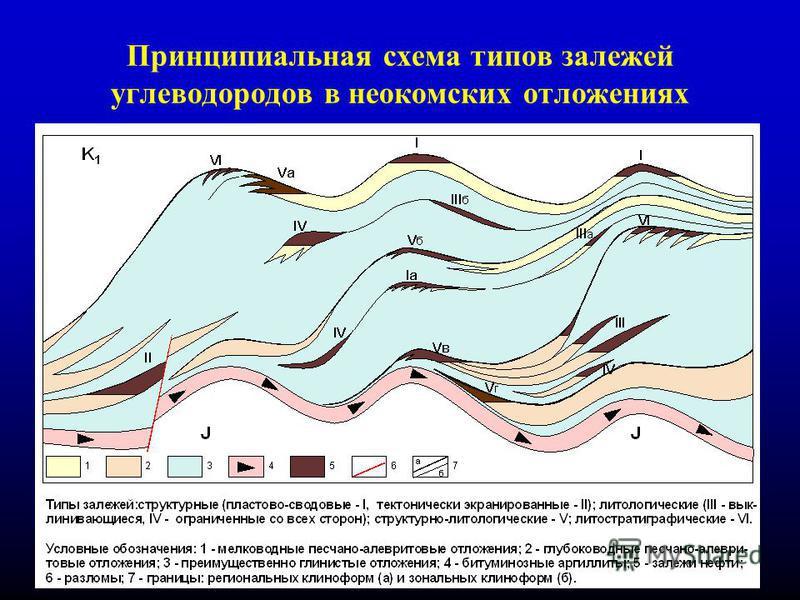 18 Принципиальная схема типов залежей углеводородов в неокомских отложениях