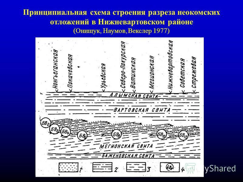 2 Принципиальная схема строения разреза неокомских отложений в Нижневартовском районе (Онищук, Наумов, Векслер 1977)