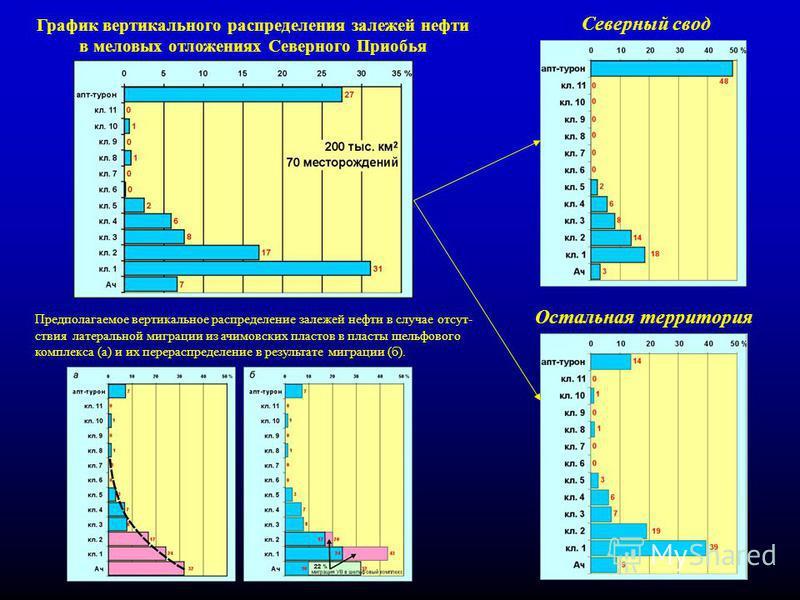 20 График вертикального распределения залежей нефти в меловых отложениях Северного Приобья Предполагаемое вертикальное распределение залежей нефти в случае отсутствия латеральной миграции из ачимовских пластов в пласты шельфового комплекса (а) и их п