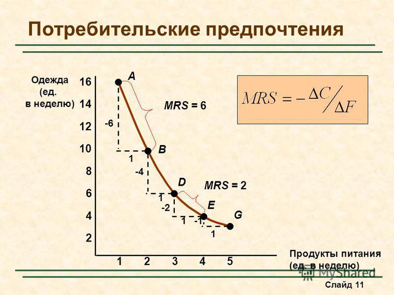 Слайд 11 Потребительские предпочтения Продукты питания (ед. в неделю) Одежда (ед. в неделю) 23451 2 4 6 8 10 12 14 16 A B D E G -6 1 1 1 1 -4 -2 MRS = 6 MRS = 2