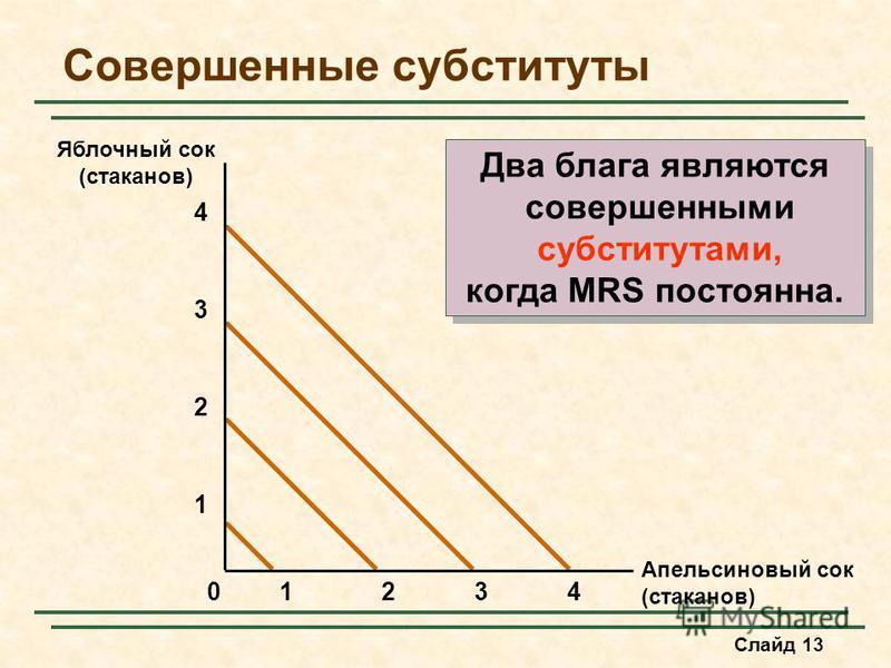 Слайд 13 Совершенные субституты Апельсиновый сок (стаканов) Яблочный сок (стаканов) 2341 1 2 3 4 0 Два блага являются совершенными субститутами, когда MRS постоянна. Два блага являются совершенными субститутами, когда MRS постоянна.