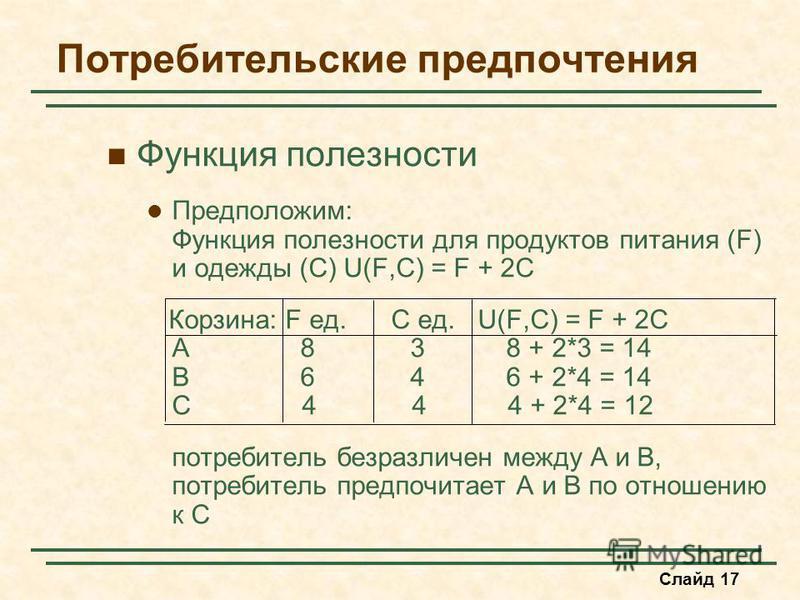 Слайд 17 Потребительские предпочтения Функция полезности Предположим: Функция полезности для продуктов питания (F) и одежды (C) U(F,C) = F + 2C Корзина: F ед. C ед. U(F,C) = F + 2C A 8 3 8 + 2*3 = 14 B 6 4 6 + 2*4 = 14 C 4 4 4 + 2*4 = 12 потребитель