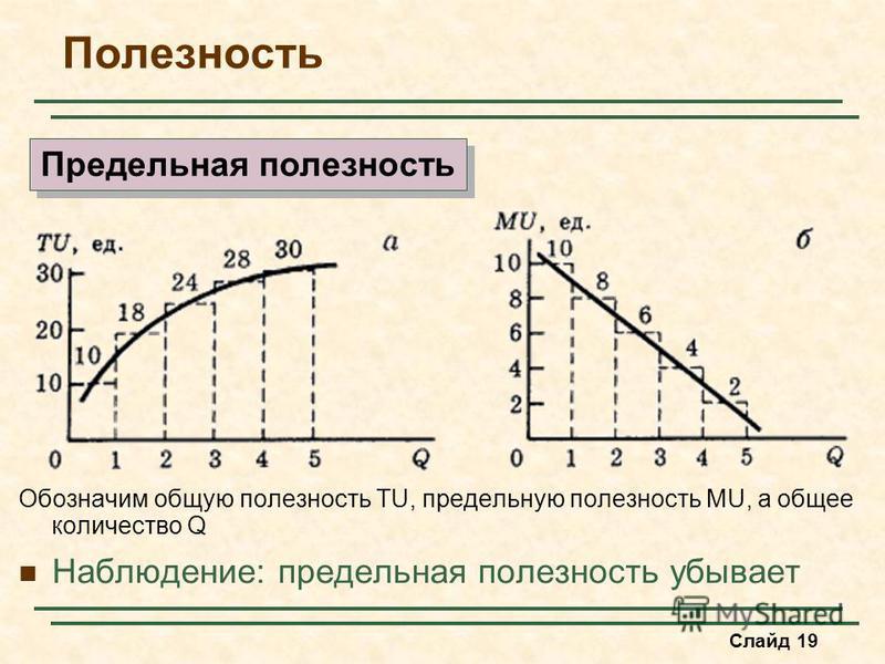 Слайд 19 Обозначим общую полезность TU, предельную полезность MU, а общее количество Q Наблюдение: предельная полезность убывает Предельная полезность Полезность