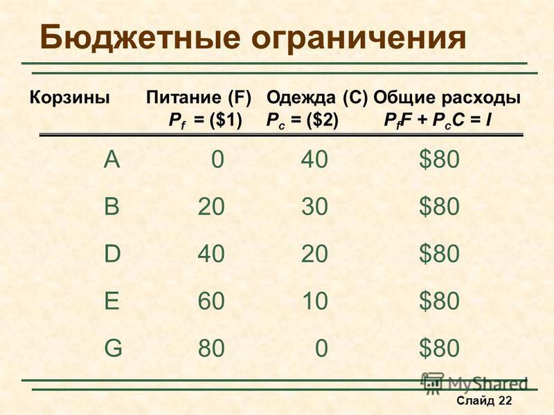Слайд 22 Бюджетные ограничения A040$80 B2030$80 D4020$80 E6010$80 G800$80 Корзины Питание (F) Одежда (C) Общие расходы P f = ($1)P c = ($2)P f F + P c C = I