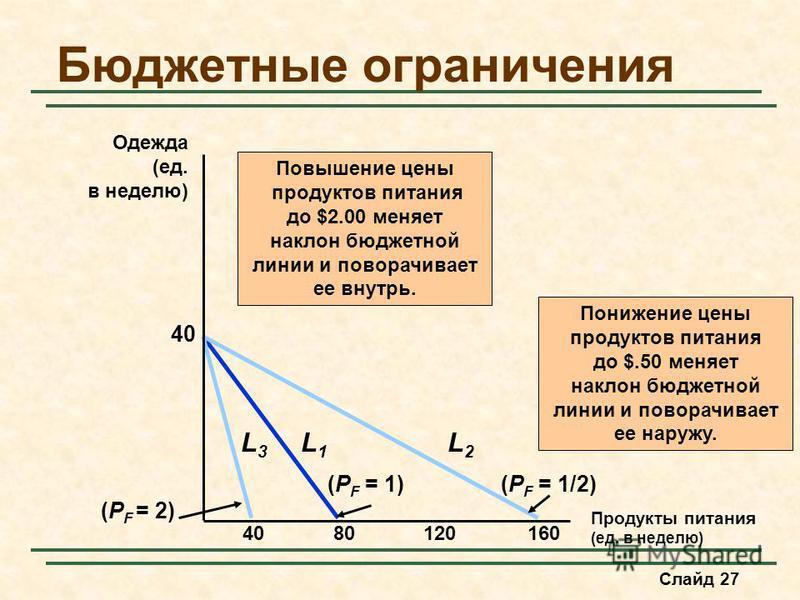 Слайд 27 Бюджетные ограничения Продукты питания (ед. в неделю) Одежда (ед. в неделю) 8012016040 (P F = 1) L1L1 Повышение цены продуктов питания до $2.00 меняет наклон бюджетной линии и поворачивает ее внутрь. L3L3 (P F = 2) (P F = 1/2) L2L2 Понижение