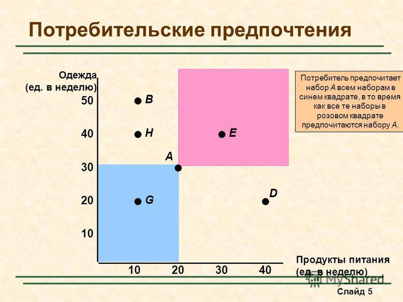 Слайд 5 Потребитель предпочитает набор A всем наборам в синем квадрате, в то время как все те наборы в розовом квадрате предпочитаются набору A. Потребительские предпочтения Продукты питания (ед. в неделю) 10 20 30 40 10203040 Одежда (ед. в неделю) 5