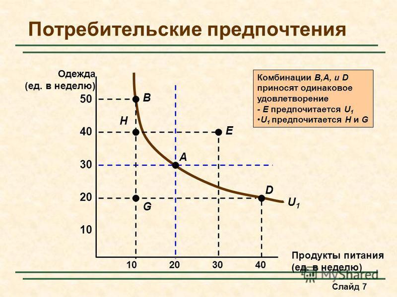 Слайд 7 U1U1 Комбинации B,A, и D приносят одинаковое удовлетворение - E предпочитается U 1 U 1 предпочитается H и G Потребительские предпочтения Продукты питания (ед. в неделю) 10 20 30 40 10203040 Одежда (ед. в неделю) 50 G D A E H B