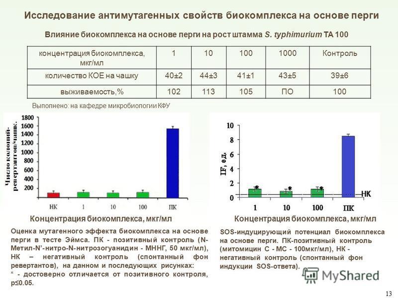 Влияние биокомплекса на основе перги на рост штамма S. typhimurium ТА 100 концентрация биокомплекса, мкг/мл 1101001000Контроль количество КОЕ на чашку 40±244±341±143±539±6 выживаемость,%102113105ПО100 Исследование антимутагенных свойств биокомплекса