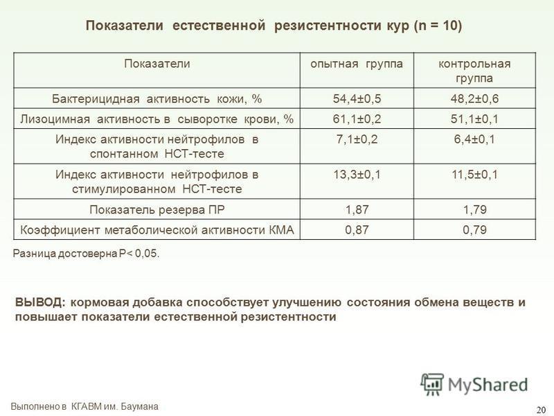 Показатели естественной резистентности кур (n = 10) Показателиопытная группаконтрольная группа Бактерицидная активность кожи, %54,4±0,548,2±0,6 Лизоцимная активность в сыворотке крови, %61,1±0,251,1±0,1 Индекс активности нейтрофилов в спонтанном НСТ-