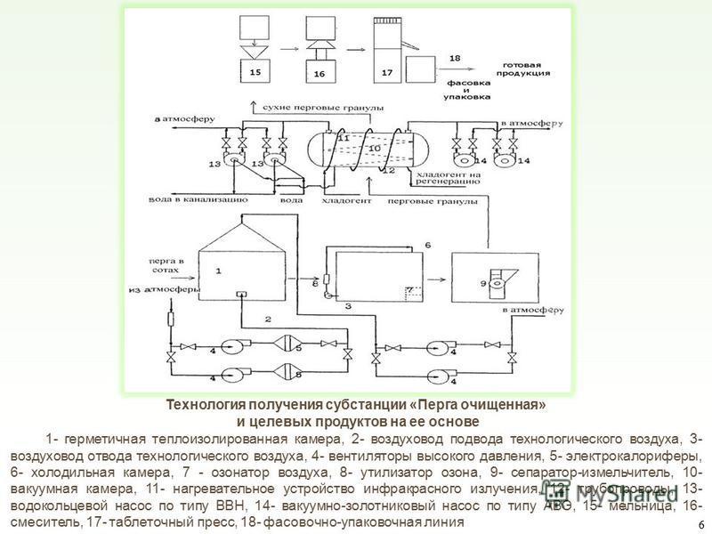 1- герметичная теплоизолированная камера, 2- воздуховод подвода технологического воздуха, 3- воздуховод отвода технологического воздуха, 4- вентиляторы высокого давления, 5- электрокалориферы, 6- холодильная камера, 7 - озонатор воздуха, 8- утилизато