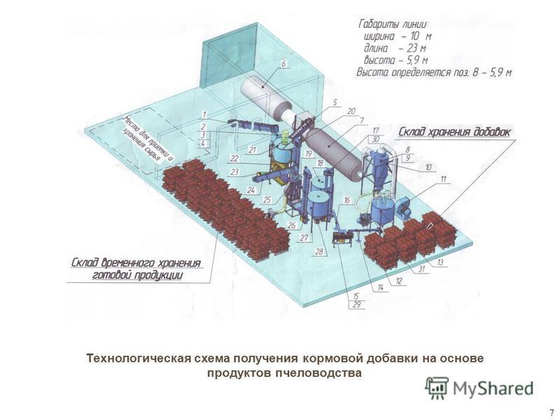 Технологическая схема получения кормовой добавки на основе продуктов пчеловодства 7