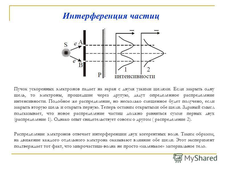 Интерференция частиц Пучок ускоренных электронов падает на экран с двумя узкими щелями. Если закрыть одну щель, то электроны, прошедшие через другую, дадут определенное распределение интенсивности. Подобное же распределение, но несколько смещенное бу