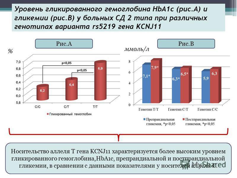 Уровень гликированного гемоглобина HbA1c (рис.А) и гликемии (рис.B) у больных СД 2 типа при различных генотипах варианта rs5219 гена KCNJ11 % Рис.АРис.В ммоль/л Носительство аллеля Т гена KCNJ11 характеризуется более высоким уровнем гликированного ге