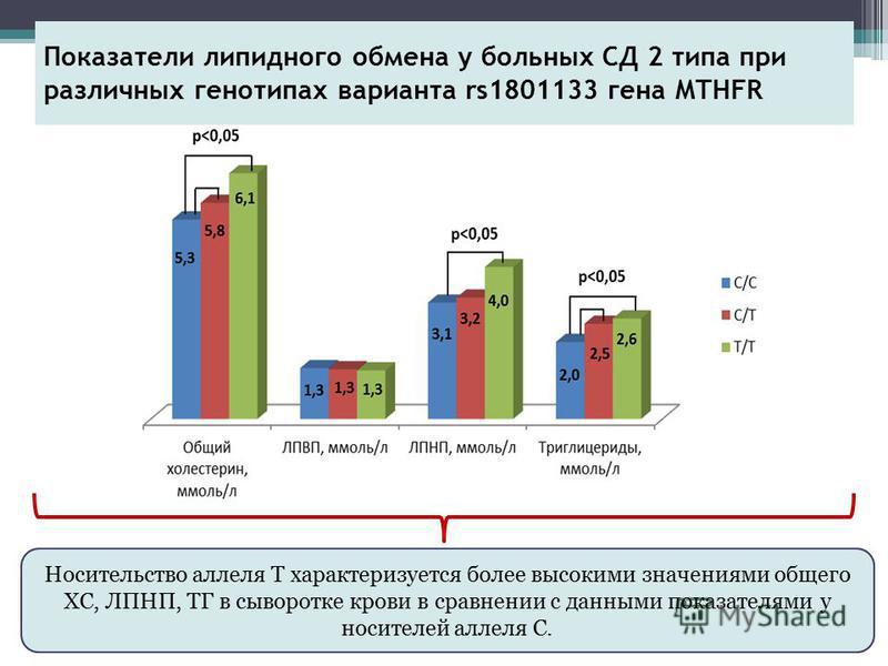 Показатели липидного обмена у больных СД 2 типа при различных генотипах варианта rs1801133 гена MTHFR Носительство аллеля Т характеризуется более высокими значениями общего ХС, ЛПНП, ТГ в сыворотке крови в сравнении с данными показателями у носителей