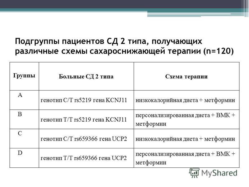 Подгруппы пациентов СД 2 типа, получающих различные схемы сахароснижающей терапии (n=120) Группы Больные СД 2 типа Схема терапии А генотип С/Т rs5219 гена KCNJ11 низкокалорийная диета + метформин В генотип Т/Т rs5219 гена KCNJ11 персонализированная д