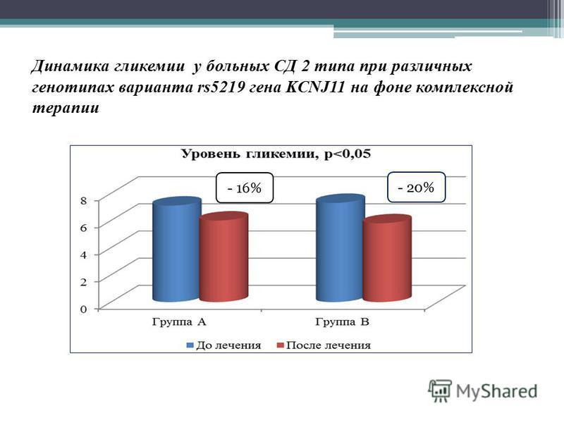 Динамика гликемии у больных СД 2 типа при различных генотипах варианта rs5219 гена KCNJ11 на фоне комплексной терапии - 16% - 20%