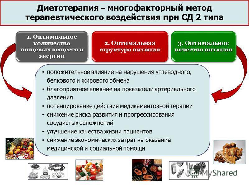 Диетотерапия – многофакторный метод терапевтического воздействия при СД 2 типа положительное влияние на нарушения углеводного, белкового и жирового обмена благоприятное влияние на показатели артериального давления потенцирование действия медикаментоз