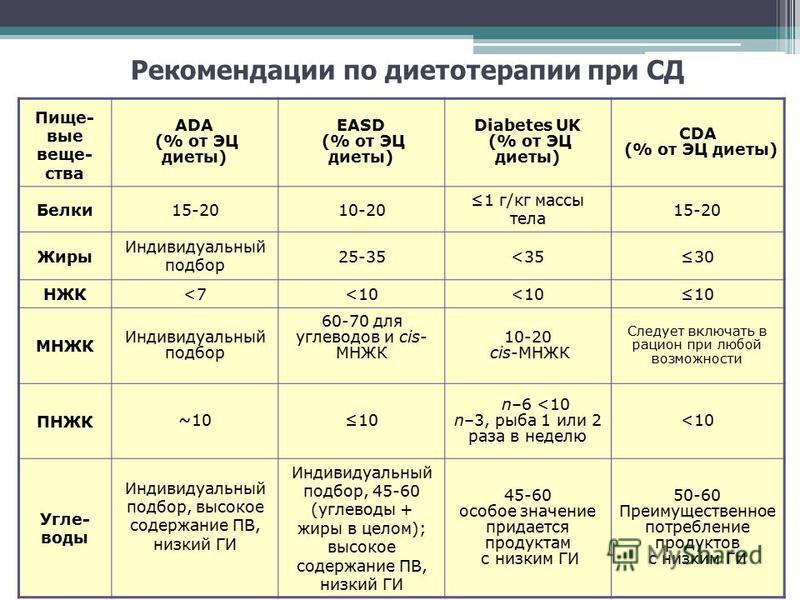 Рекомендации по диетотерапии при СД Пище- вые вещества ADA (% от ЭЦ диеты) EASD (% от ЭЦ диеты) Diabetes UK (% от ЭЦ диеты) CDA (% от ЭЦ диеты) Белки 15-2010-20 1 г/кг массы тела 15-20 Жиры Индивидуальный подбор 25-35