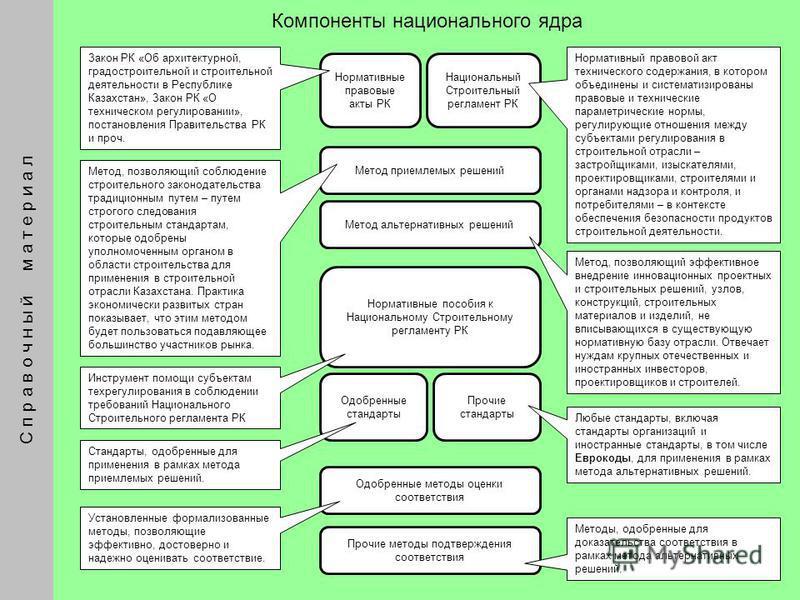 6 С п р а в о ч н ы й м а т е р и а л Компоненты национального ядра Нормативные правовые акты РК Закон РК «Об архитектурной, градостроительной и строительной деятельности в Республике Казахстан», Закон РК «О техническом регулировании», постановления