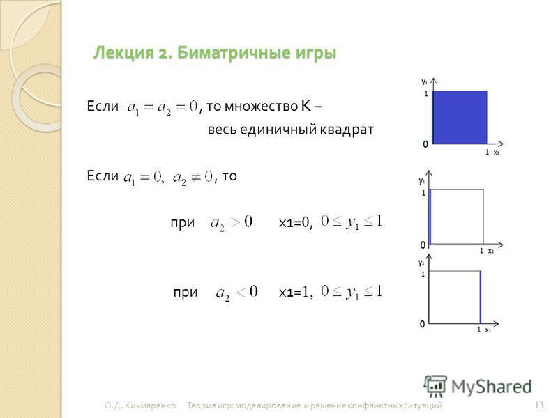 Лекция 2. Биматричные игры Если, то множество K – весь единичный квадрат Если, то при х 1= 0, при х 1= 1, 13 О. Д. Кичмаренко Теория игр : моделирование и решение конфликтных ситуаций