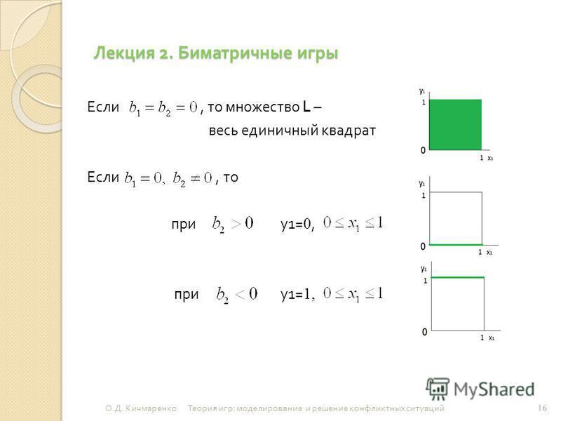 Лекция 2. Биматричные игры Если, то множество L – весь единичный квадрат Если, то при у 1= 0, при у 1= 1, 16 О. Д. Кичмаренко Теория игр : моделирование и решение конфликтных ситуаций