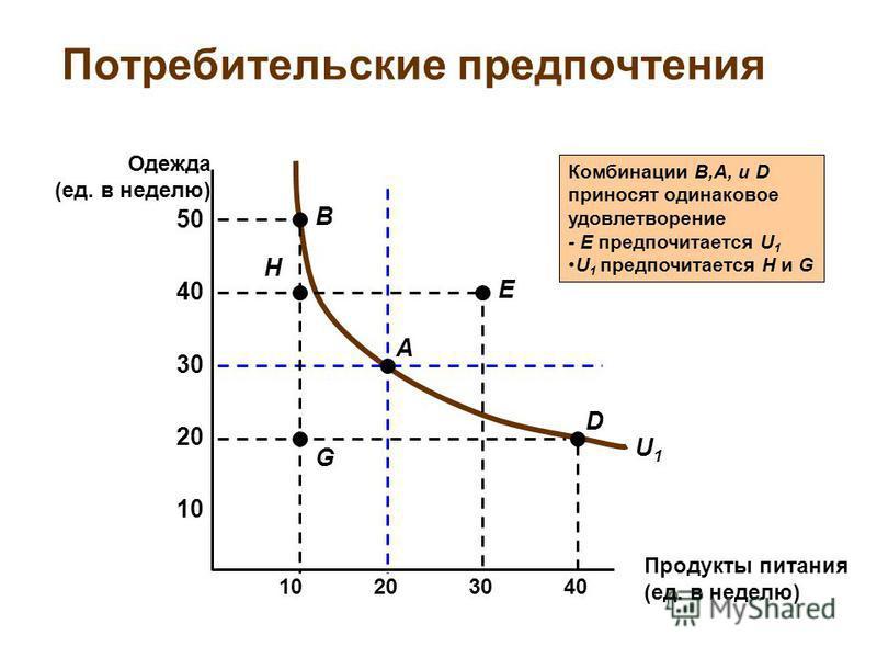 U1U1 Комбинации B,A, и D приносят одинаковое удовлетворение - E предпочитается U 1 U 1 предпочитается H и G Потребительские предпочтения Продукты питания (ед. в неделю) 10 20 30 40 10203040 Одежда (ед. в неделю) 50 G D A E H B