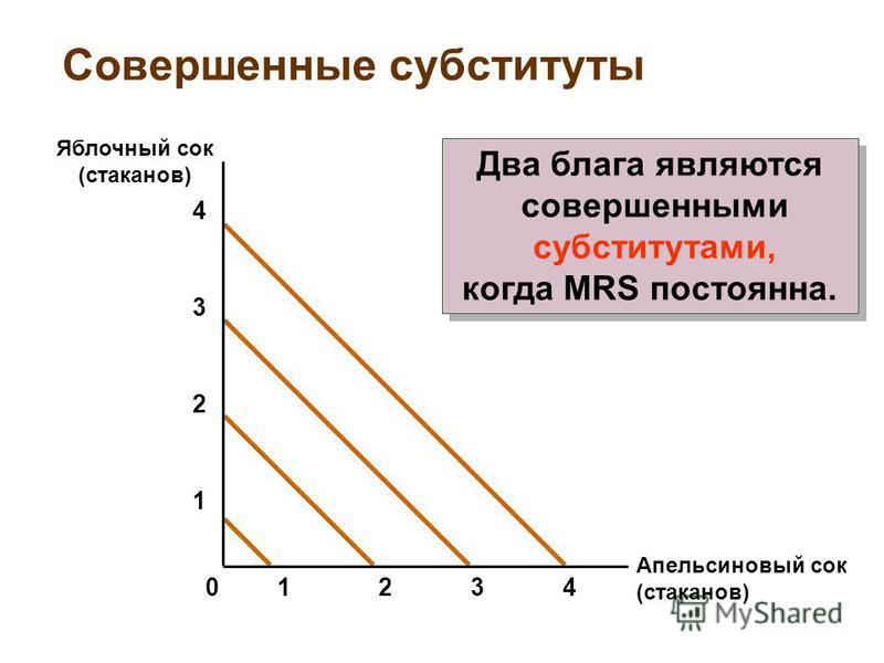 Совершенные субституты Апельсиновый сок (стаканов) Яблочный сок (стаканов) 2341 1 2 3 4 0 Два блага являются совершенными субститутами, когда MRS постоянна. Два блага являются совершенными субститутами, когда MRS постоянна.
