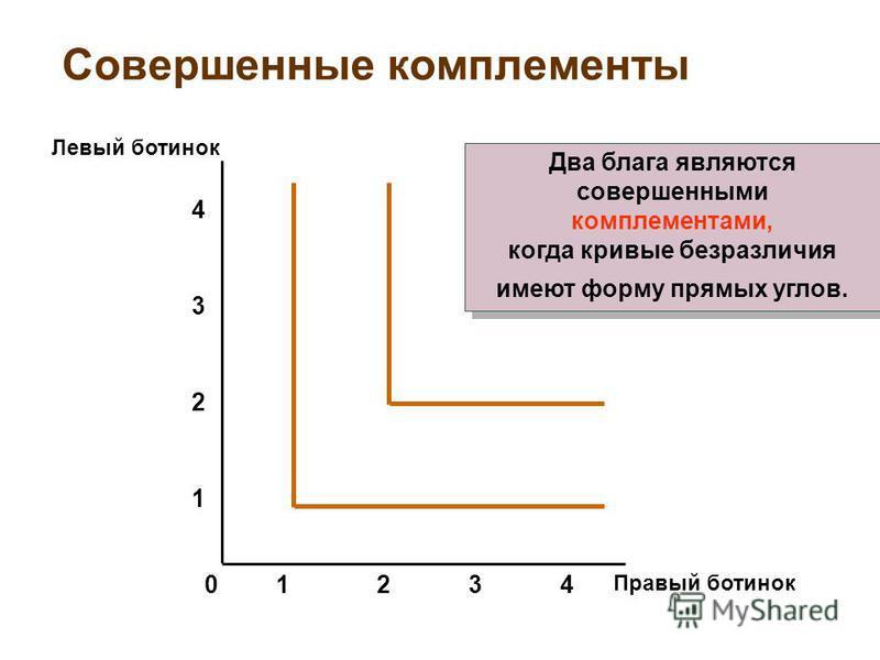 Совершенные комплементы Правый ботинок Левый ботинок 2341 1 2 3 4 0 Два блага являются совершенными комплементами, когда кривые безразличия имеют форму прямых углов. Два блага являются совершенными комплементами, когда кривые безразличия имеют форму