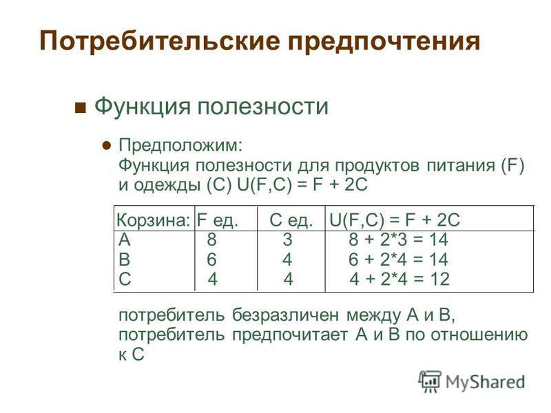 Потребительские предпочтения Функция полезности Предположим: Функция полезности для продуктов питания (F) и одежды (C) U(F,C) = F + 2C Корзина: F ед. C ед. U(F,C) = F + 2C A 8 3 8 + 2*3 = 14 B 6 4 6 + 2*4 = 14 C 4 4 4 + 2*4 = 12 потребитель безразлич
