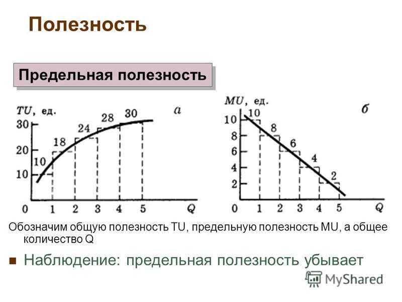 Обозначим общую полезность TU, предельную полезность MU, а общее количество Q Наблюдение: предельная полезность убывает Предельная полезность Полезность
