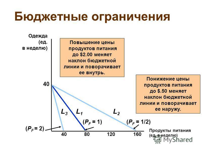 Бюджетные ограничения Продукты питания (ед. в неделю) Одежда (ед. в неделю) 8012016040 (P F = 1) L1L1 Повышение цены продуктов питания до $2.00 меняет наклон бюджетной линии и поворачивает ее внутрь. L3L3 (P F = 2) (P F = 1/2) L2L2 Понижение цены про