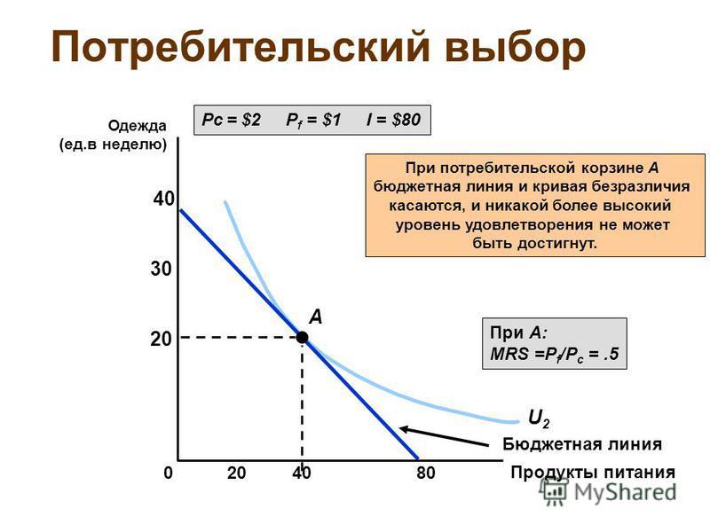 U2U2 Потребительский выбор Pc = $2 P f = $1 I = $80 Бюджетная линия A При потребительской корзине A бюджетная линия и кривая безразличия касаются, и никакой более высокий уровень удовлетворения не может быть достигнут. При A: MRS =P f /P c =.5 Продук