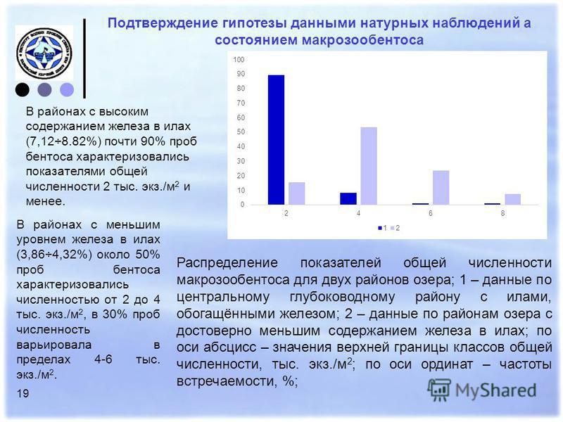 19 Подтверждение гипотезы данными натурных наблюдений а состоянием макрозообентоса В районах с высоким содержанием железа в илах (7,12÷8.82%) почти 90% проб бентоса характеризовались показателями общей численности 2 тыс. экз./м 2 и менее. Распределен