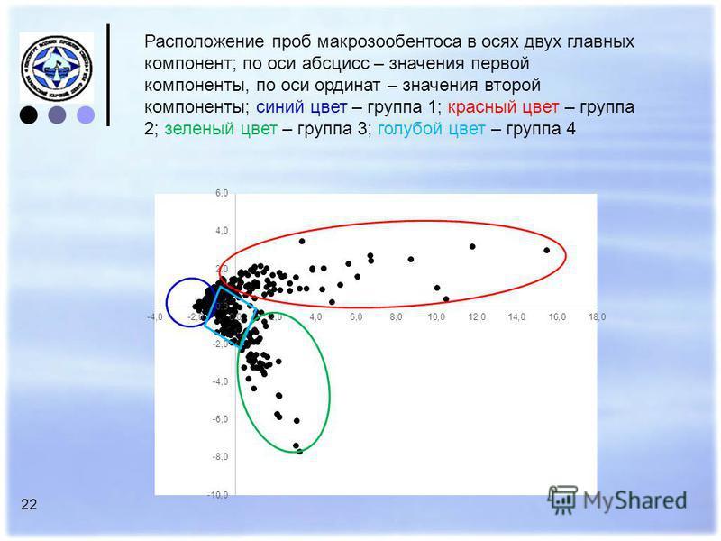 22 Расположение проб макрозообентоса в осях двух главных компонент; по оси абсцисс – значения первой компоненты, по оси ординат – значения второй компоненты; синий цвет – группа 1; красный цвет – группа 2; зеленый цвет – группа 3; голубой цвет – груп