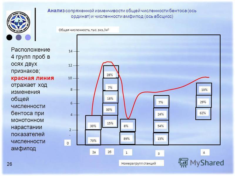 26 Анализ сопряженной изменчивости общей численности бентоса (ось ординат) и численности амфипод (ось абсцисс) 8 ----- 14 ----- 12 ----- 10 ----- 6 ----- 18% 28% 30% 7% 10% 29% 24% 62% 54% Общая численность, тыс. экз./м 2 4 ----- 15% 8% 2 ----- - 30%