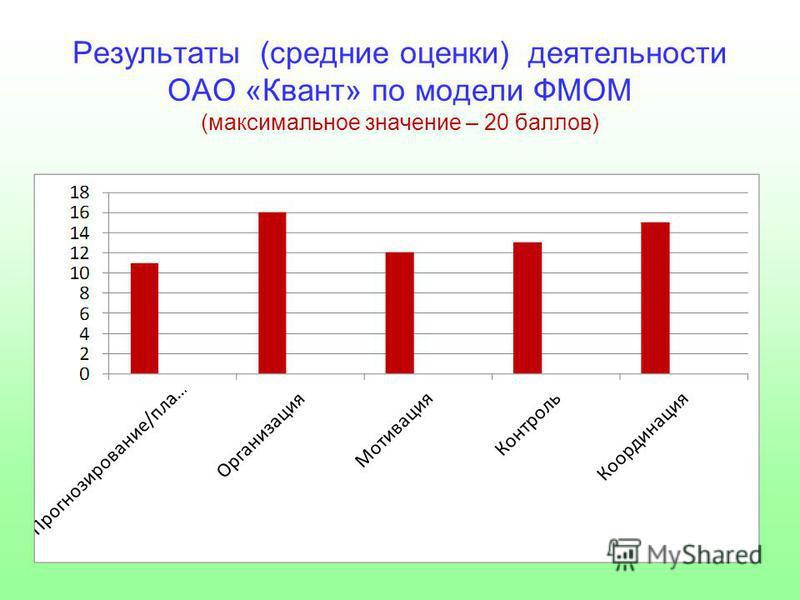 Результаты (средние оценки) деятельности ОАО «Квант» по модели ФМОМ (максимальное значение – 20 баллов)
