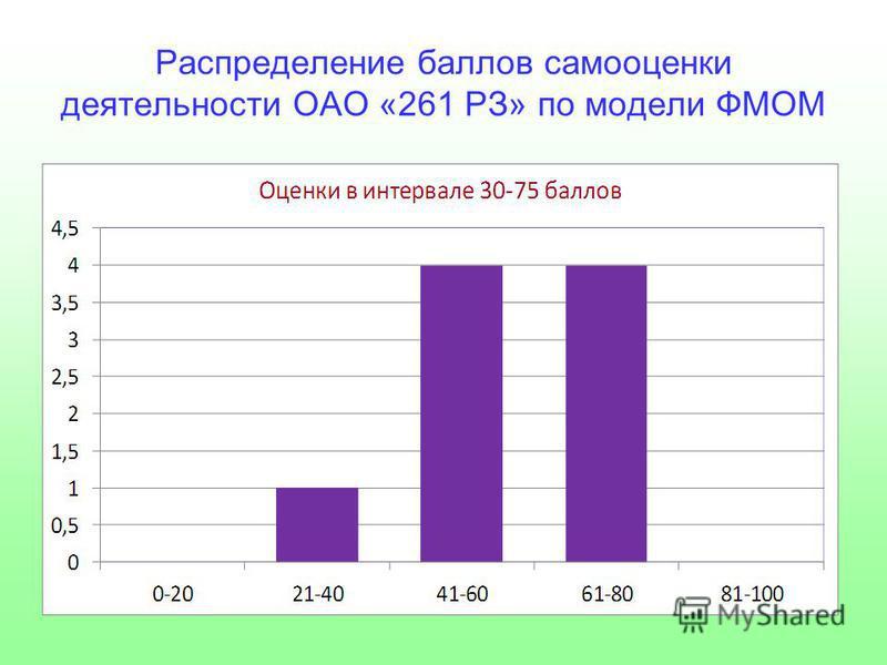 Распределение баллов самооценки деятельности ОАО «261 РЗ» по модели ФМОМ