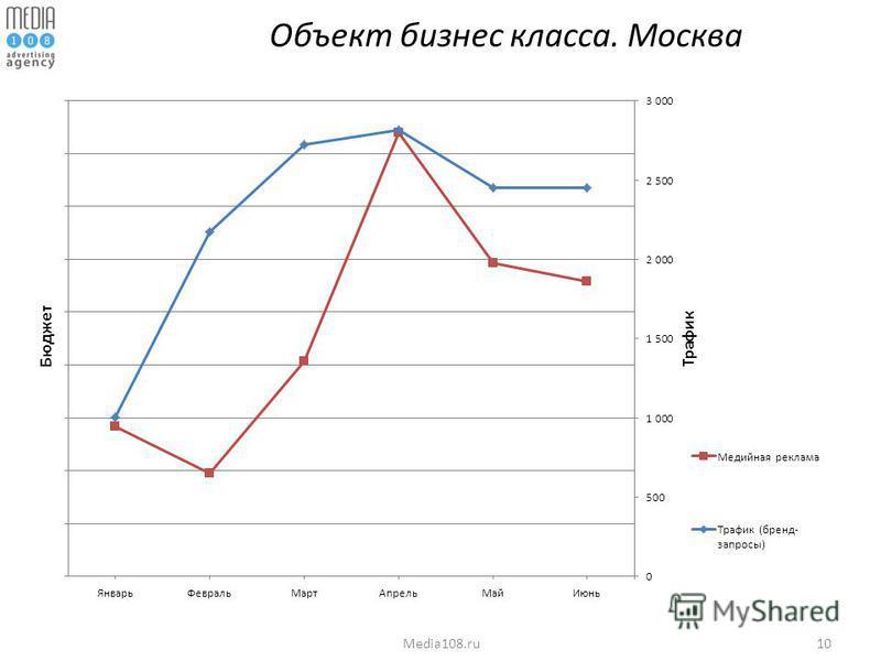 10Media108. ru Объект бизнес класса. Москва