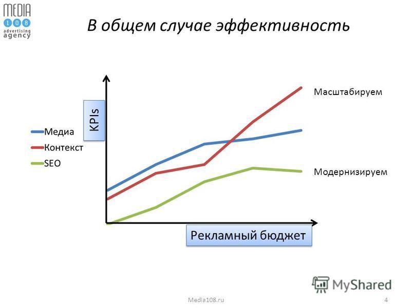 4Media108. ru В общем случае эффективность KPIs Рекламный бюджет Масштабируем Модернизируем