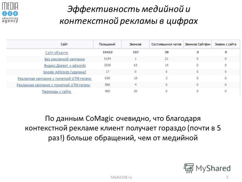 5Media108. ru Эффективность медийной и контекстной рекламы в цифрах Сайт объекта По данным CoMagic очевидно, что благодаря контекстной рекламе клиент получает гораздо (почти в 5 раз!) больше обращений, чем от медийной