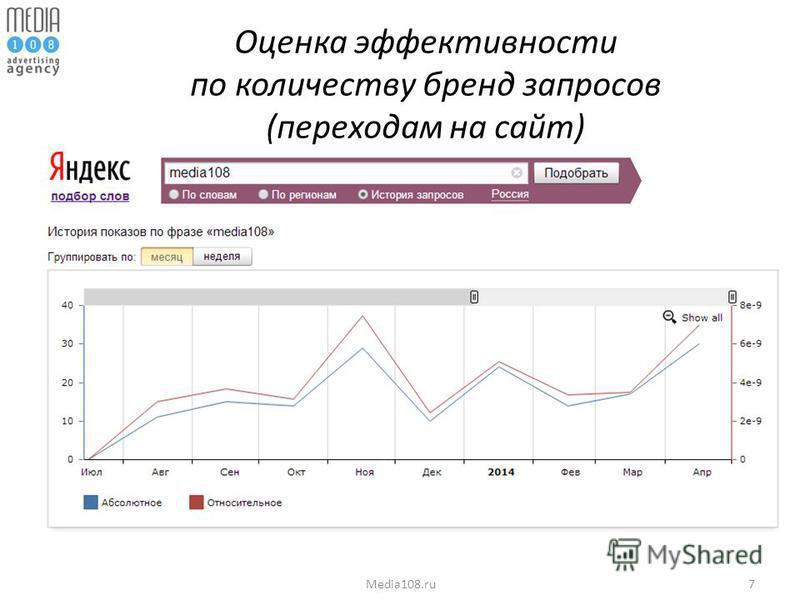 7Media108. ru Оценка эффективности по количеству бренд запросов (переходам на сайт)