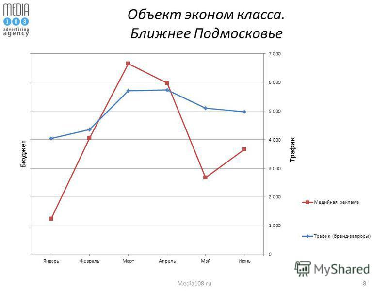 8Media108. ru Объект эконом класса. Ближнее Подмосковье