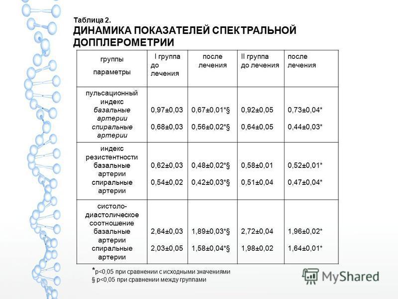 группы параметры I группа до лечения после лечения II группа до лечения после лечения пульсационный индекс базальные артерии спиральные артерии 0,97±0,03 0,68±0,03 0,67±0,01*§ 0,56±0,02*§ 0,92±0,05 0,64±0,05 0,73±0,04* 0,44±0,03* индекс резистентност