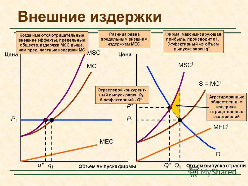 MC S = MC I D P1P1 Агрегированные общественные издержки отрицательных экстерналий Внешние издержки Объем выпуска фирмы Цена Объем выпуска отрасли Цена MEC MEC I Разница равна предельным внешним издержкам MEC. q* P* Q* Отраслевой конкурентный выпуск р