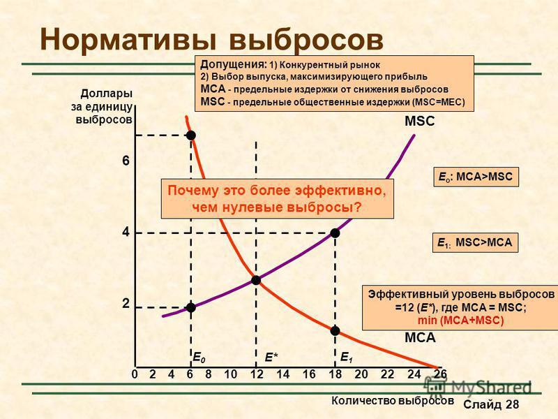 Слайд 28 Нормативы выбросов Количество выбросов 2 4 6 Доллары за единицу выбросов 02468101214161820222426 MSC MCA E* Эффективный уровень выбросов =12 (E*), где MCA = MSC; min (MCA+MSC) Допущения: 1) Конкурентный рынок 2) Выбор выпуска, максимизирующе