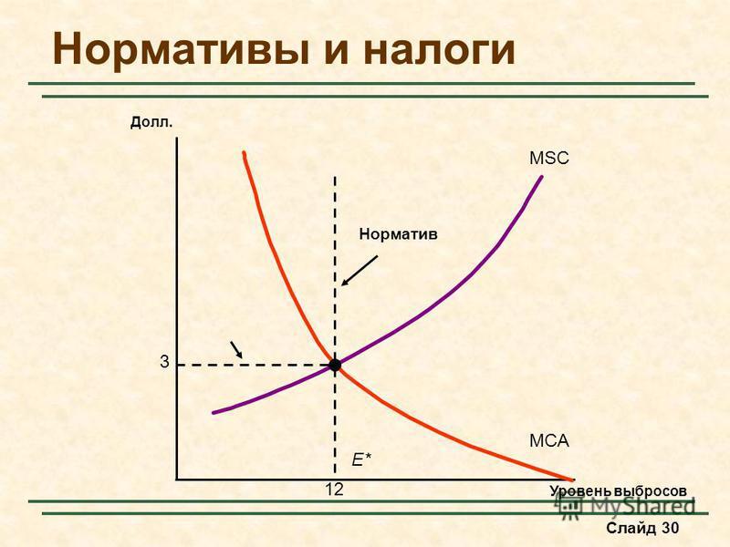 Слайд 30 Нормативы и налоги Уровень выбросов Долл. MSC MCA 3 12 E* Норматив