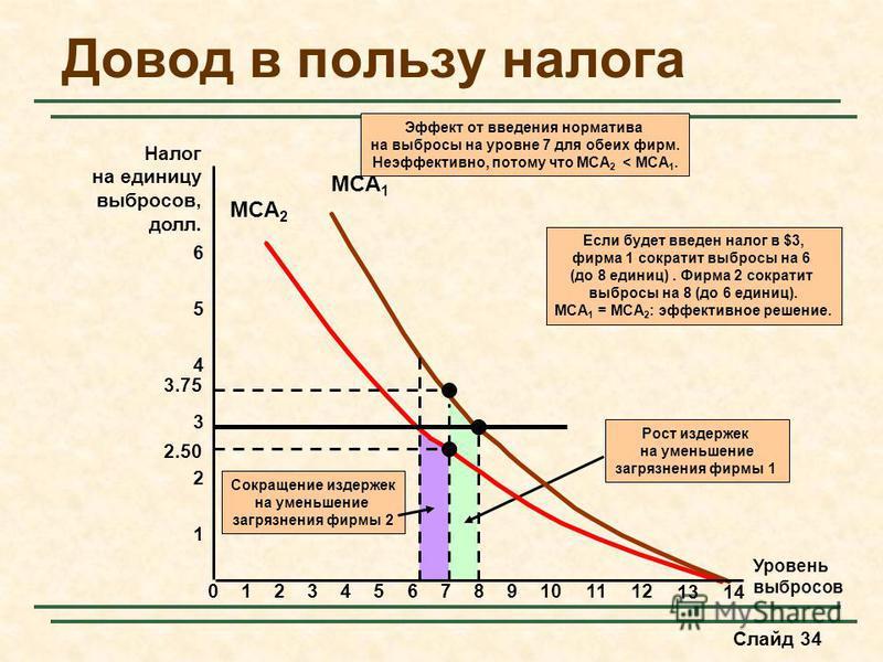 Слайд 34 Сокращение издержек на уменьшение загрязнения фирмы 2 Рост издержек на уменьшение загрязнения фирмы 1 MCA 1 MCA 2 Довод в пользу налога Уровень выбросов 2 4 6 Налог на единицу выбросов, долл. 0123456789101112 13 1 3 5 14 3.75 2.50 Эффект от