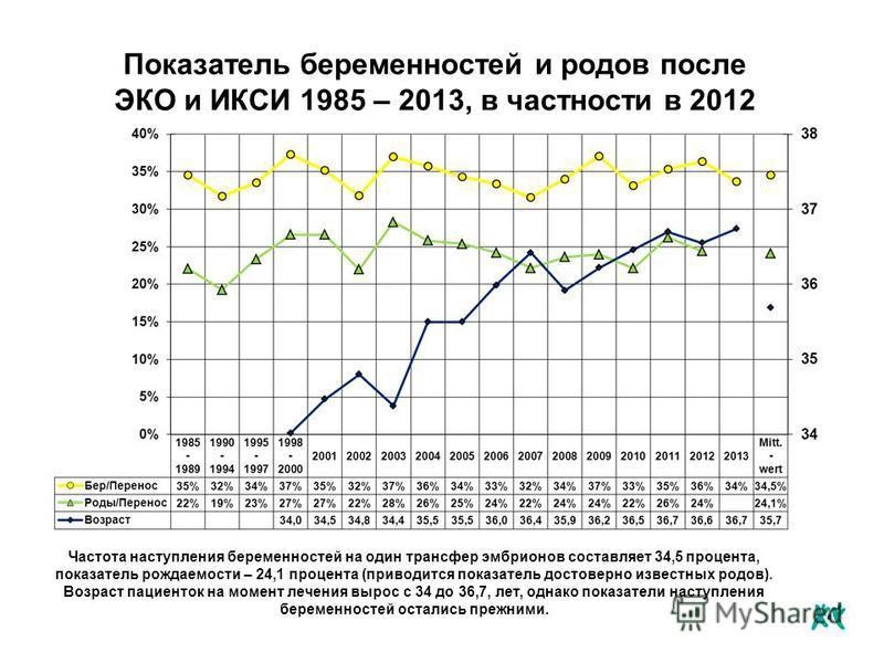 Показатель беременностей и родов после ЭКО и ИКСИ 1985 – 2013, в частности в 2012 Частота наступления беременностей на один трансфер эмбрионов составляет 34,5 процента, показатель рождаемости – 24,1 процента (приводится показатель достоверно известны